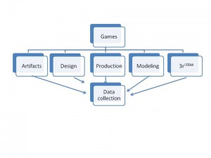 vgalt-games-instructional-framework