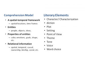 Event Index Model Literary Concepts