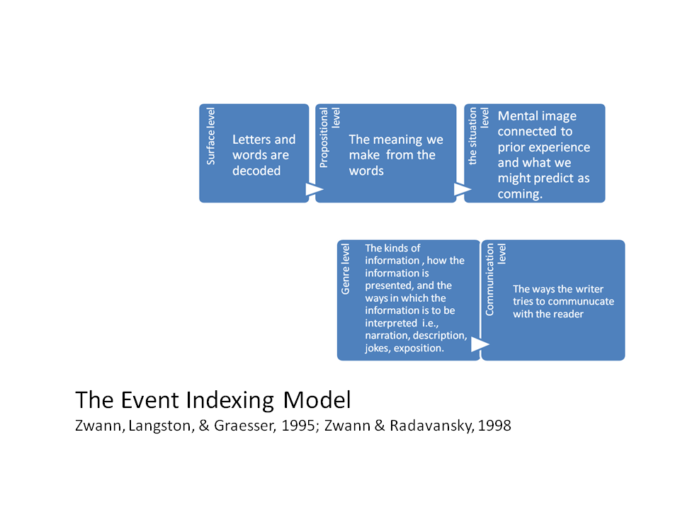 Event Indexing Model