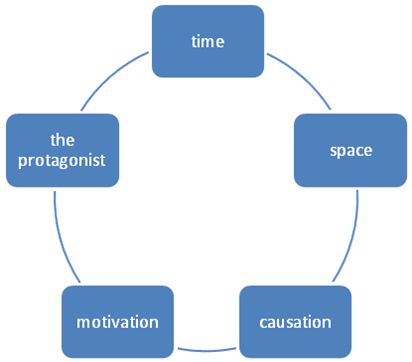 Situation Model