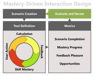 mastery driven interaction design Dan Cook